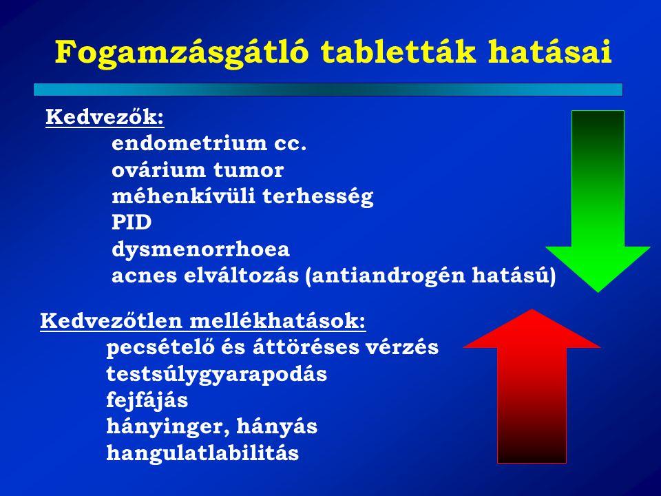 Fogamzásgátló tabletták hatásai Kedvezők: endometrium cc. ovárium tumor méhenkívüli terhesség PID dysmenorrhoea acnes elváltozás (antiandrogén hatású)