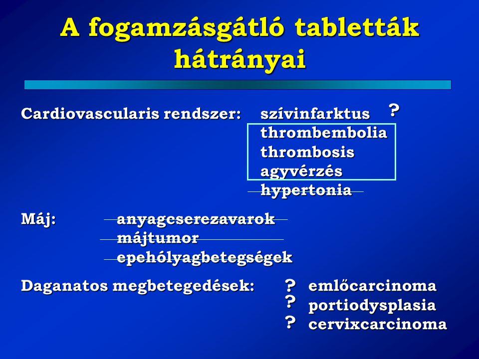 A fogamzásgátló tabletták hátrányai Cardiovascularis rendszer:szívinfarktus thrombembolia thrombosis agyvérzés hypertonia Máj:anyagcserezavarok májtum