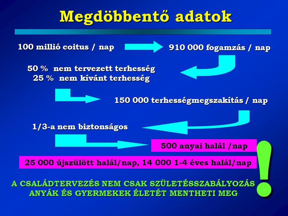 Megdöbbentő adatok Megdöbbentő adatok 100 millió coitus / nap 910 000 fogamzás / nap 50 % nem tervezett terhesség 25 % nem kívánt terhesség 150 000 te