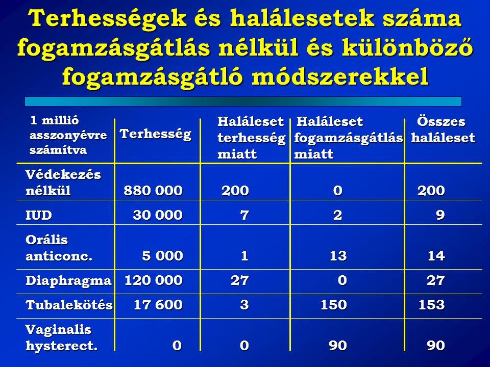 Terhességek és halálesetek száma fogamzásgátlás nélkül és különböző fogamzásgátló módszerekkel Védekezés nélkül 880 000200 0200 IUD 30 000 7 2 9 Oráli