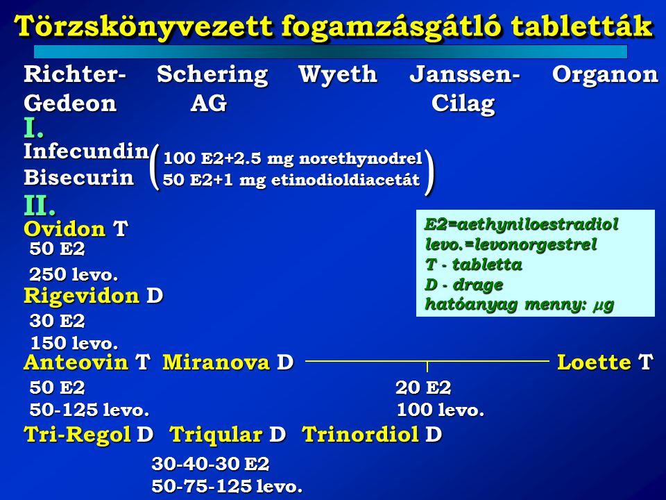 Törzskönyvezett fogamzásgátló tabletták Richter-Schering Wyeth Janssen- Organon Gedeon AG Cilag I. Infecundin Bisecurin II. Ovidon T 50 E2 250 levo. R