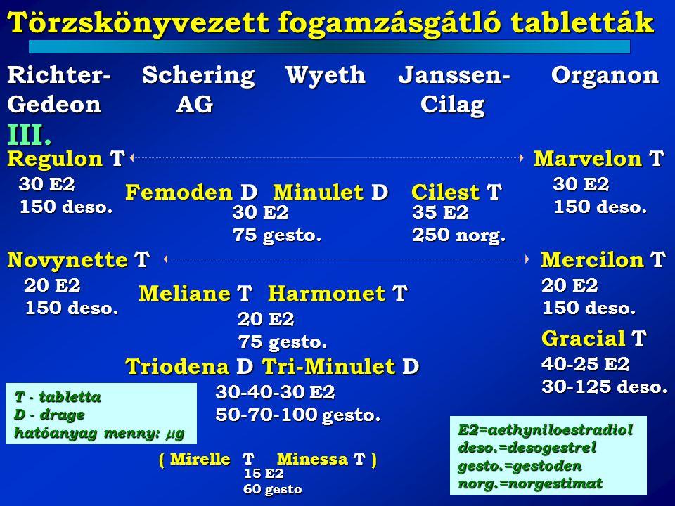 Törzskönyvezett fogamzásgátló tabletták III. Richter-Schering Wyeth Janssen- Organon Gedeon AG Cilag Regulon T Marvelon T 30 E2 150 deso. Femoden D Mi
