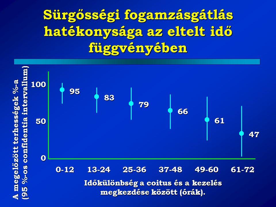 Sürgősségi fogamzásgátlás hatékonysága az eltelt idő függvényében 0-12 13-24 25-36 37-48 49-60 61-72 100 50 0 95 83 79 66 61 47 A megelőzött terhesség