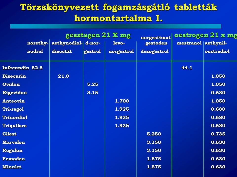 Törzskönyvezett fogamzásgátló tabletták hormontartalma I. norgestimat norethy-aethynodiol- d-nor- levo- gestoden mestranol aethynil- norgestimat noret