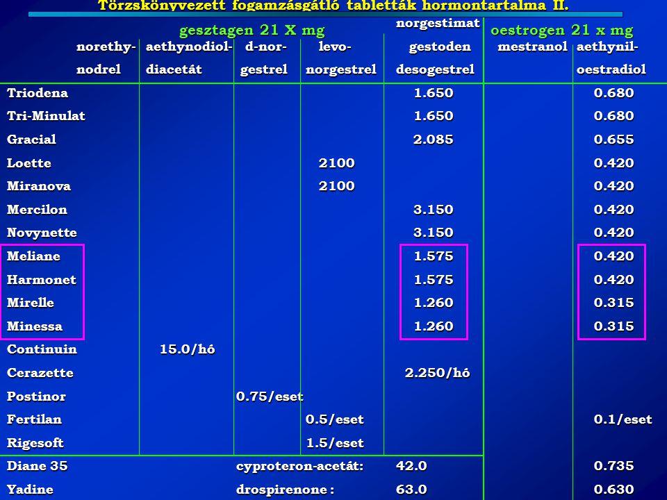 Törzskönyvezett fogamzásgátló tabletták hormontartalma II. norgestimat norethy-aethynodiol- d-nor- levo- gestoden mestranol aethynil- nodreldiacetát g
