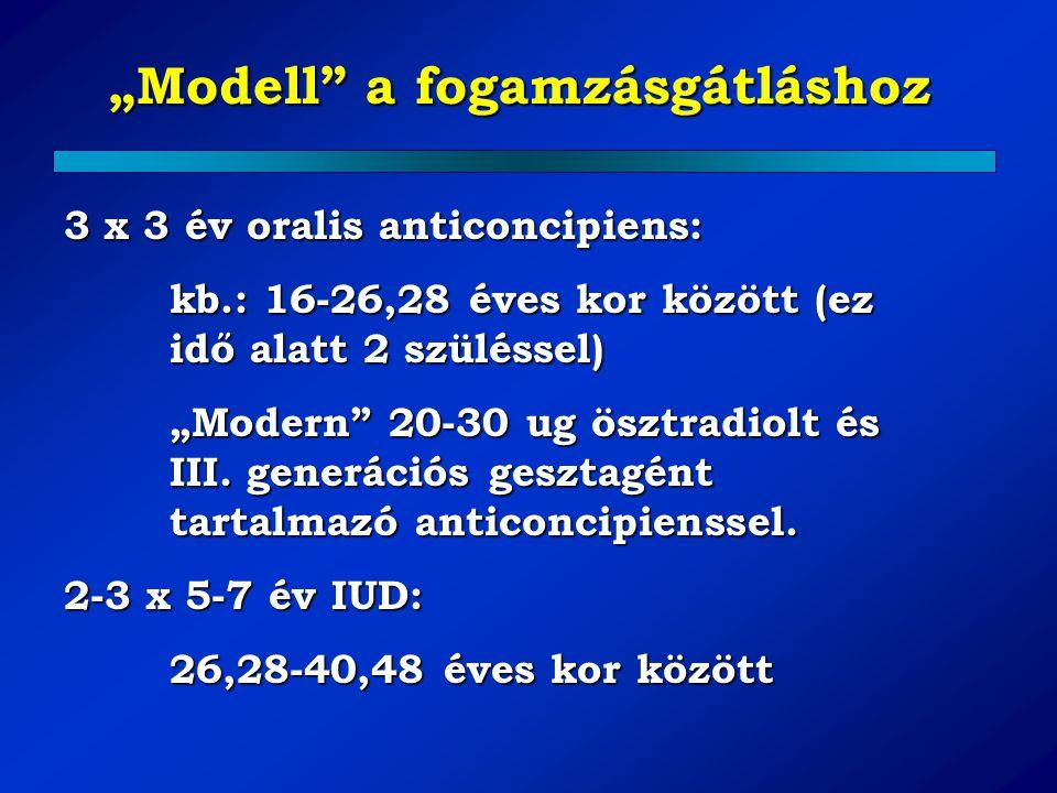 """""""Modell"""" a fogamzásgátláshoz 3 x 3 év oralis anticoncipiens: kb.: 16-26,28 éves kor között (ez idő alatt 2 szüléssel) """"Modern"""" 20-30 ug ösztradiolt és"""