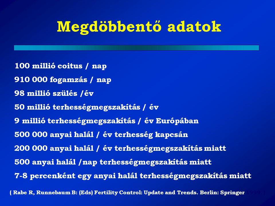 """Fogamzásgátló módszerek Pearl-indexe Szabályozás nélkül80- 90 Coitus interruptus16- 23 Szoptatás11- 12 """"Naptár módszer 2- 24 Spermicidek 4- 18 Diaphragma (pessarium) 2- 19 Condom (óvszer) 2- 10 Progesteron-only tabletta 0.9 - 5 Injectabilis készítmények 0.25- 0.8 IUD (""""spirál ) 0.5- 5 Kombinált tabletta 0.1- 2 Tubasterilizáció 0.04- 0.15 Implantátum 0.01- 1.1"""