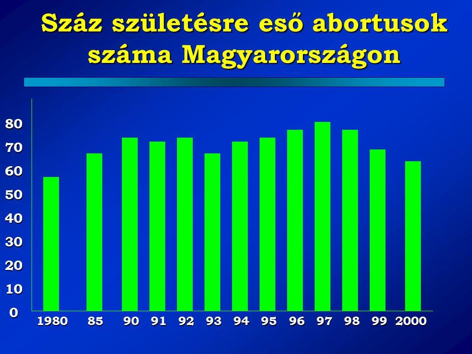 1980 85 90 91 92 93 94 95 96 97 98 99 2000 80706050403020100 Száz születésre eső abortusok száma Magyarországon