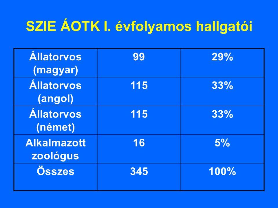 SZIE ÁOTK I. évfolyamos hallgatói Állatorvos (magyar) 9929% Állatorvos (angol) 11533% Állatorvos (német) 11533% Alkalmazott zoológus 165% Összes345100