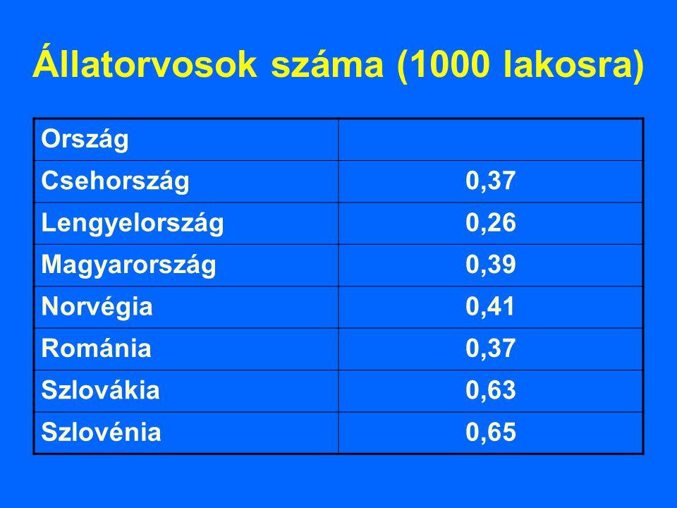 Állatorvosok száma (1000 lakosra) Ország Csehország0,37 Lengyelország0,26 Magyarország0,39 Norvégia0,41 Románia0,37 Szlovákia0,63 Szlovénia0,65
