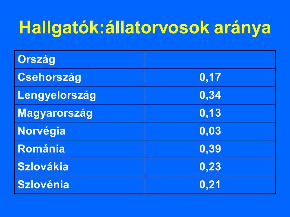 Hallgatók:állatorvosok aránya Ország Csehország0,17 Lengyelország0,34 Magyarország0,13 Norvégia0,03 Románia0,39 Szlovákia0,23 Szlovénia0,21