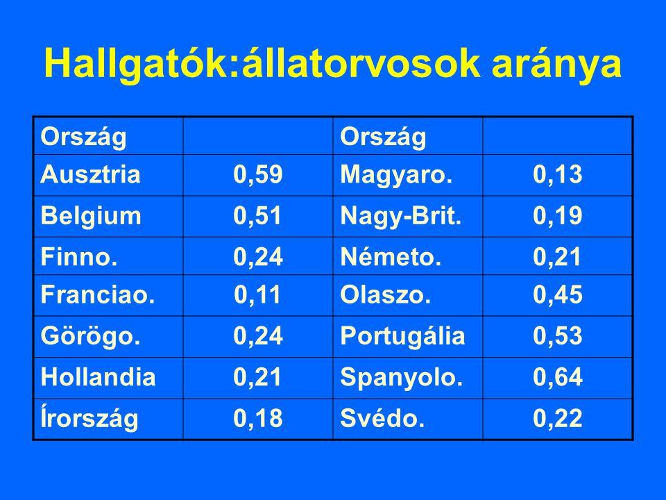 Hallgatók:állatorvosok aránya Ország Ausztria0,59Magyaro.0,13 Belgium0,51Nagy-Brit.0,19 Finno.0,24Németo.0,21 Franciao.0,11Olaszo.0,45 Görögo.0,24Port