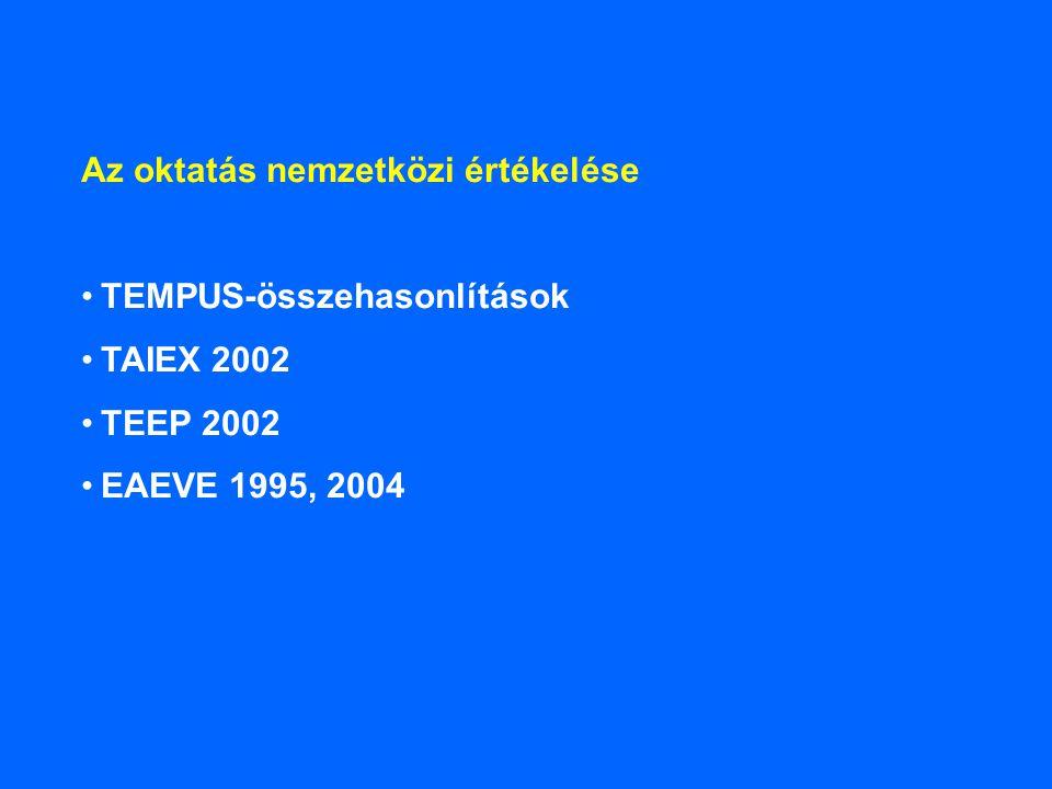 Az oktatás nemzetközi értékelése TEMPUS-összehasonlítások TAIEX 2002 TEEP 2002 EAEVE 1995, 2004