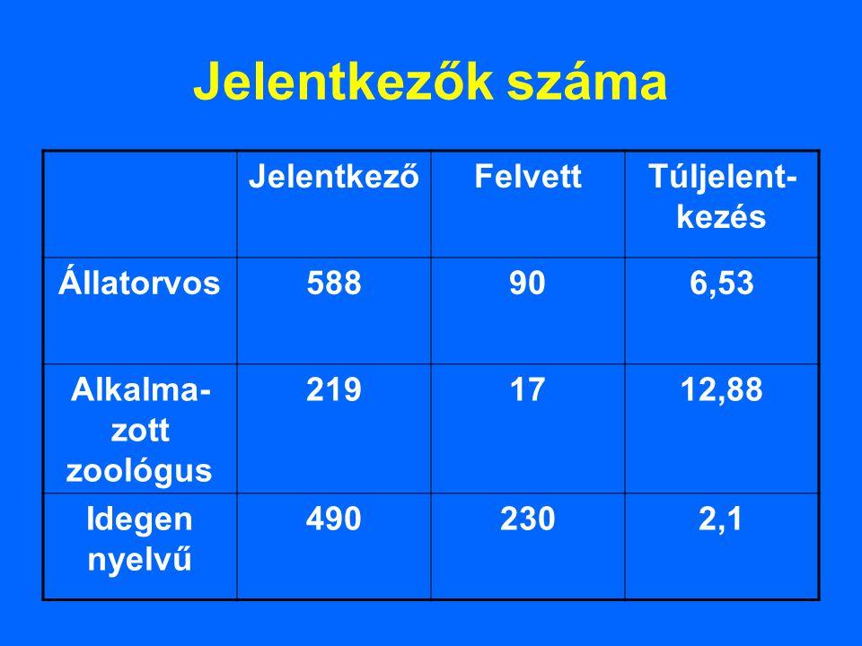 Jelentkezők száma JelentkezőFelvettTúljelent- kezés Állatorvos588906,53 Alkalma- zott zoológus 2191712,88 Idegen nyelvű 4902302,1