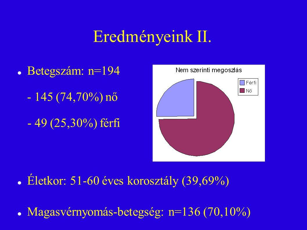 Eredményeink II. Betegszám: n=194 - 145 (74,70%) nő - 49 (25,30%) férfi Életkor: 51-60 éves korosztály (39,69%) Magasvérnyomás-betegség: n=136 (70,10%