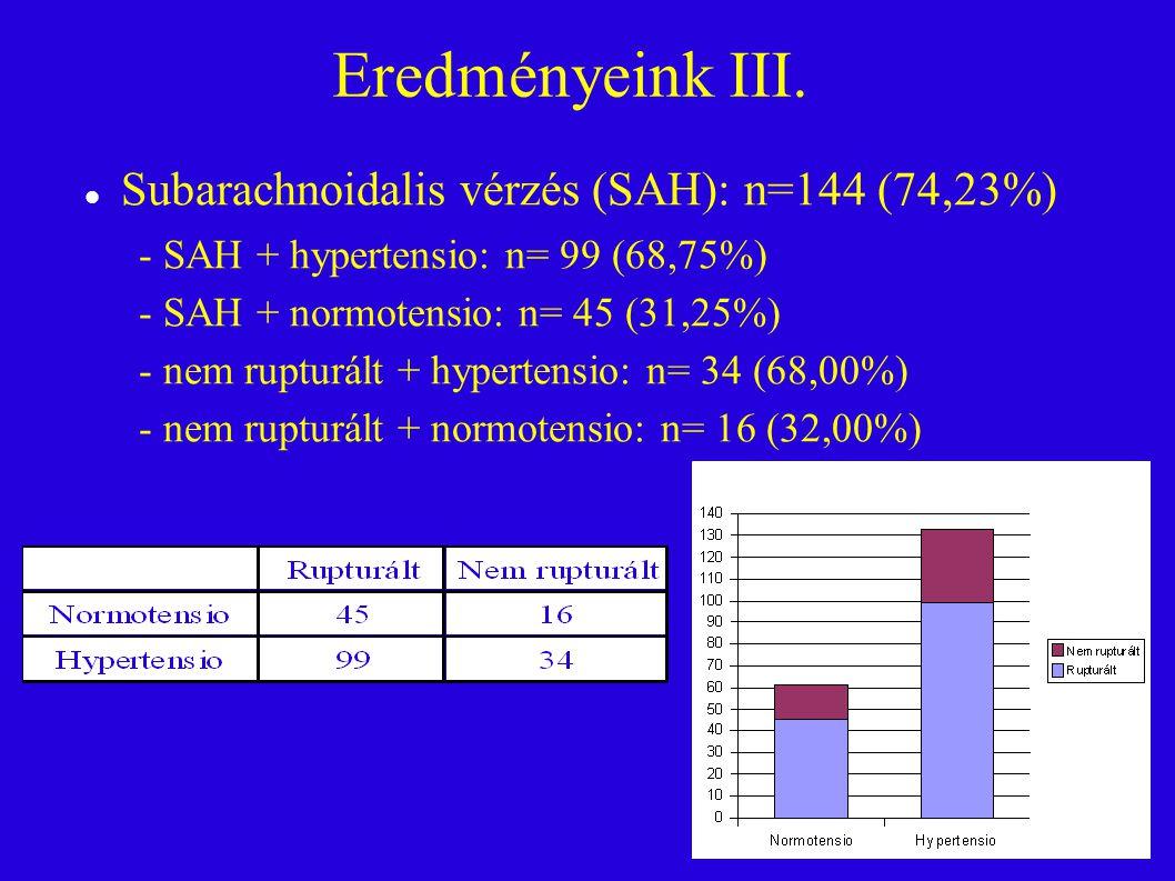 Eredményeink III. Subarachnoidalis vérzés (SAH): n=144 (74,23%) - SAH + hypertensio: n= 99 (68,75%) - SAH + normotensio: n= 45 (31,25%) - nem ruptu