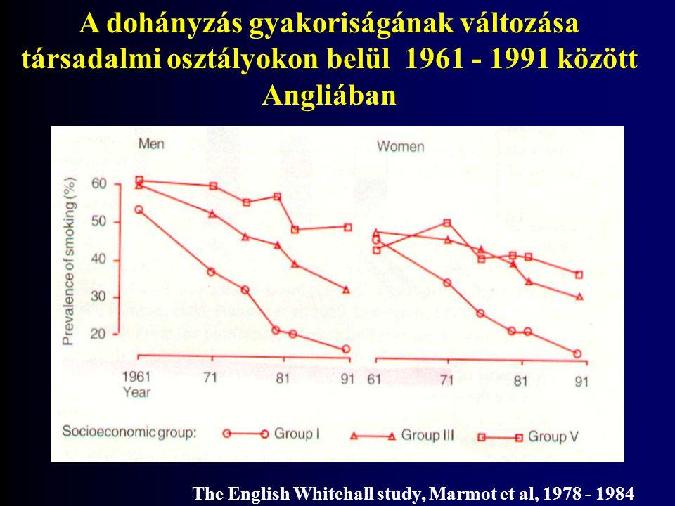 A dohányzás gyakoriságának változása társadalmi osztályokon belül 1961 - 1991 között Angliában The English Whitehall study, Marmot et al, 1978 - 1984