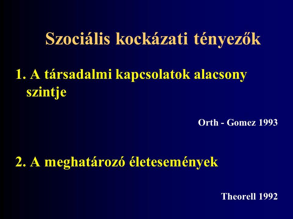 Szociális kockázati tényezők 1.A társadalmi kapcsolatok alacsony szintje Orth - Gomez 1993 2.