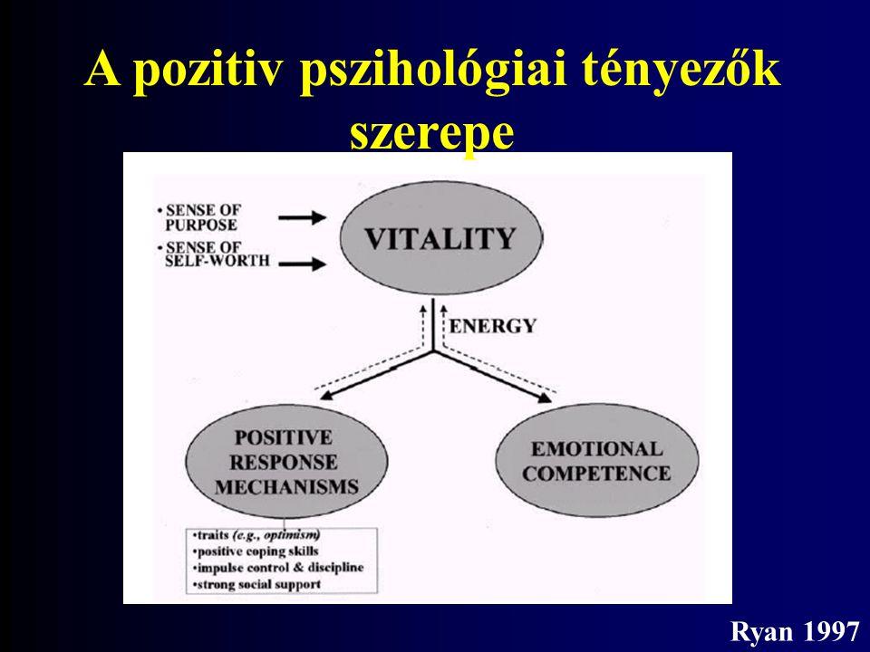 Ryan 1997 A pozitiv pszihológiai tényezők szerepe