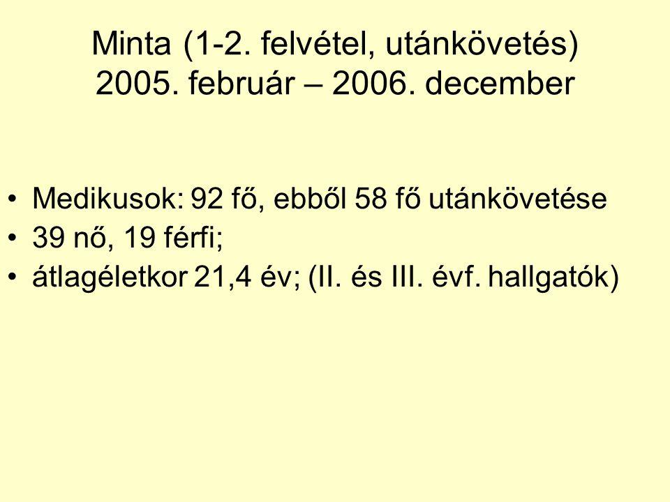 Minta (1-2. felvétel, utánkövetés) 2005. február – 2006. december Medikusok: 92 fő, ebből 58 fő utánkövetése 39 nő, 19 férfi; átlagéletkor 21,4 év; (I