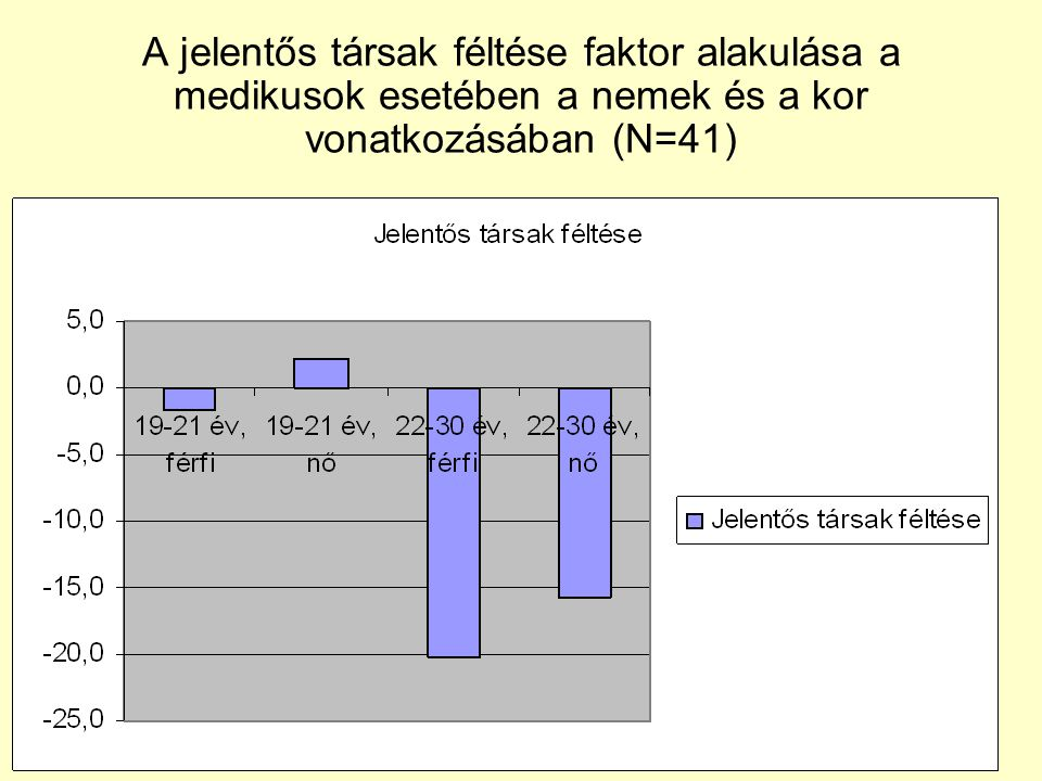A jelentős társak féltése faktor alakulása a medikusok esetében a nemek és a kor vonatkozásában (N=41)