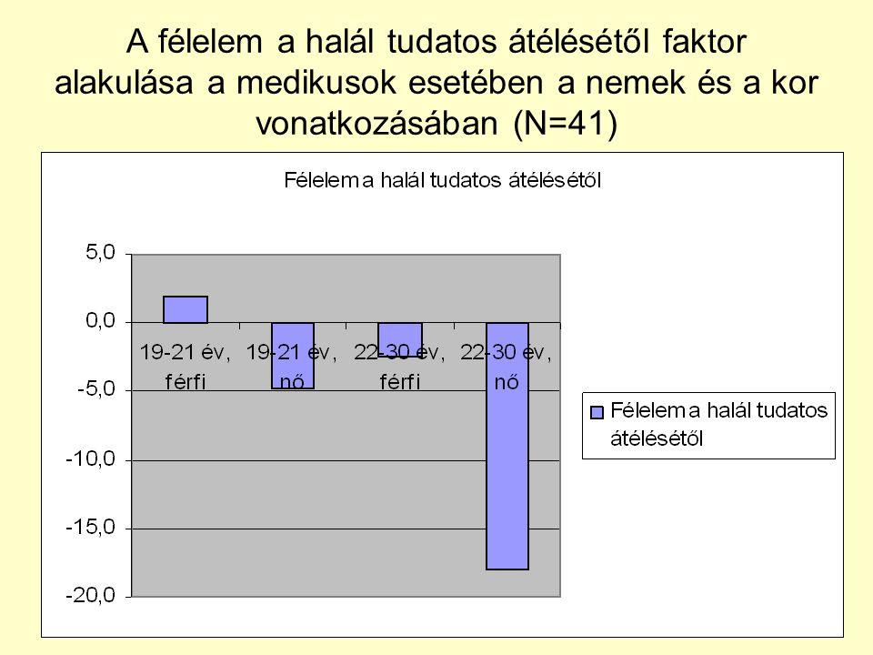 A félelem a halál tudatos átélésétől faktor alakulása a medikusok esetében a nemek és a kor vonatkozásában (N=41)