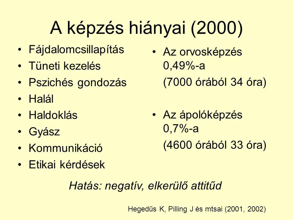 A képzés hiányai (2000) Az orvosképzés 0,49%-a (7000 órából 34 óra) Az ápolóképzés 0,7%-a (4600 órából 33 óra) Fájdalomcsillapítás Tüneti kezelés Pszichés gondozás Halál Haldoklás Gyász Kommunikáció Etikai kérdések Hatás: negatív, elkerülő attitűd Hegedűs K, Pilling J és mtsai (2001, 2002)