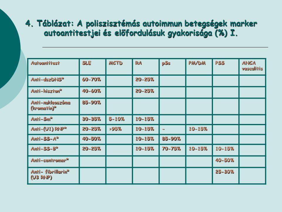 4. Táblázat: A poliszisztémás autoimmun betegségek marker autoantitestjei és előfordulásuk gyakorisága (%) I. AutoantitestSLEMCTDRApSsPM/DMPSSANCAvasc