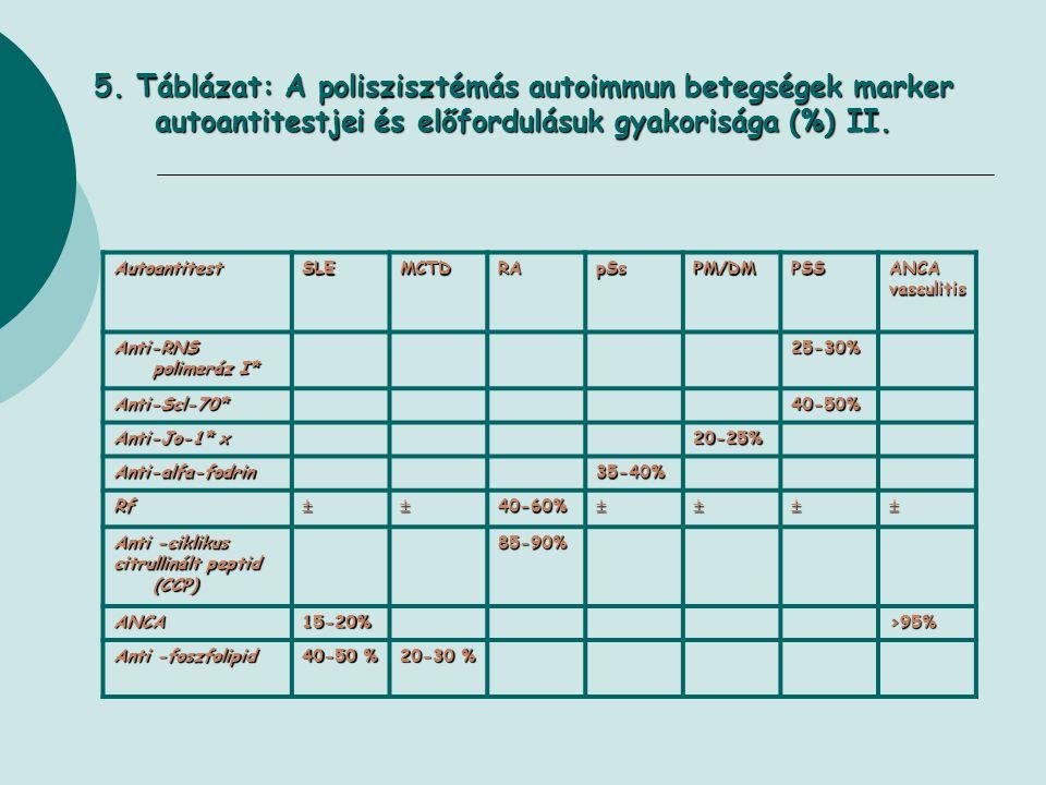 5. Táblázat: A poliszisztémás autoimmun betegségek marker autoantitestjei és előfordulásuk gyakorisága (%) II. AutoantitestSLEMCTDRApSsPM/DMPSSANCAvas