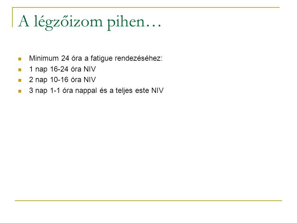A légzőizom pihen… Minimum 24 óra a fatigue rendezéséhez: 1 nap 16-24 óra NIV 2 nap 10-16 óra NIV 3 nap 1-1 óra nappal és a teljes este NIV