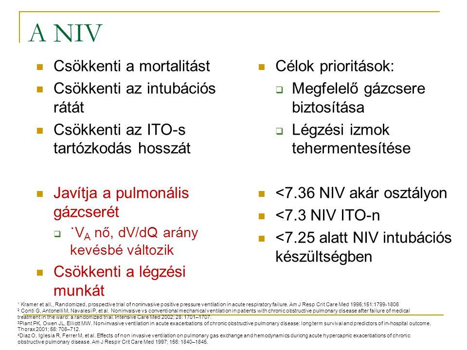 A NIV Csökkenti a mortalitást Csökkenti az intubációs rátát Csökkenti az ITO-s tartózkodás hosszát Javítja a pulmonális gázcserét  ˙V A nő, dV/dQ arány kevésbé változik Csökkenti a légzési munkát Célok prioritások:  Megfelelő gázcsere biztosítása  Légzési izmok tehermentesítése <7.36 NIV akár osztályon <7.3 NIV ITO-n <7.25 alatt NIV intubációs készültségben 1 Kramer et all,, Randomized, prospective trial of noninvasive positive pressure ventilation in acute respiratory failure.