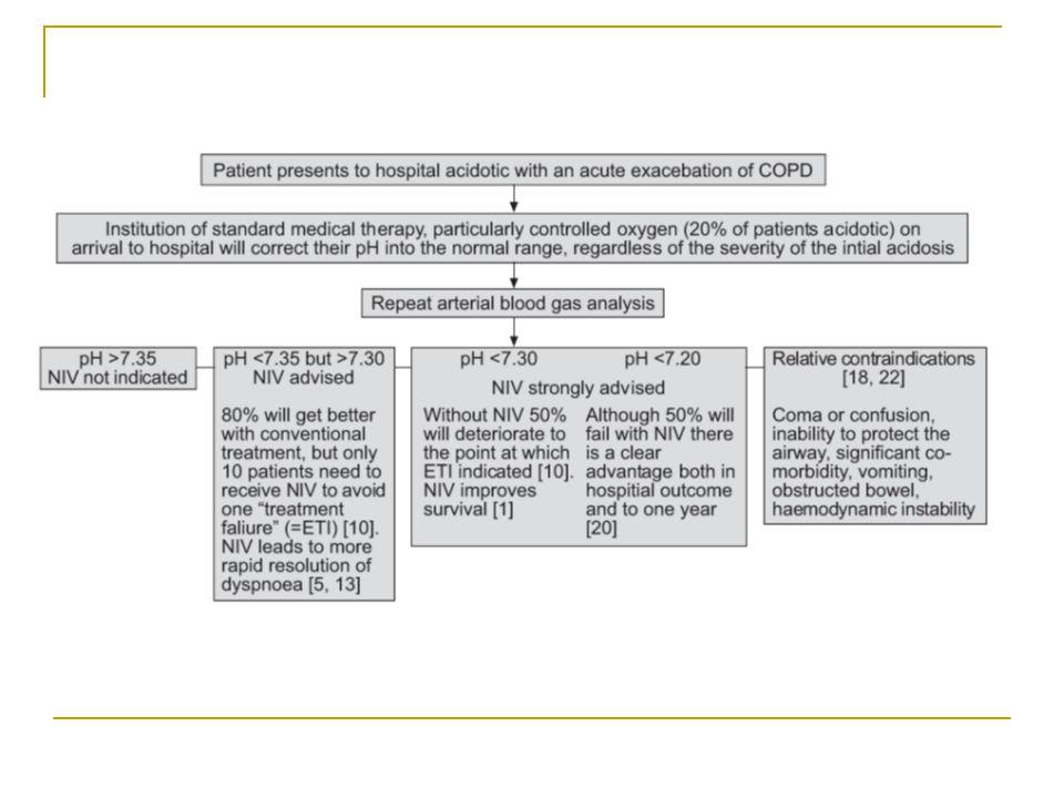 NIV kizárási kritériumok Légzés leállás Cardiovaszkuláris instabilitás Tudati állapot romlása Kooperáció vesztése Váladék management Műtét: faciális vagy gastro-oesophageálism, craniofaciális trauma, égés Extrém obesitas