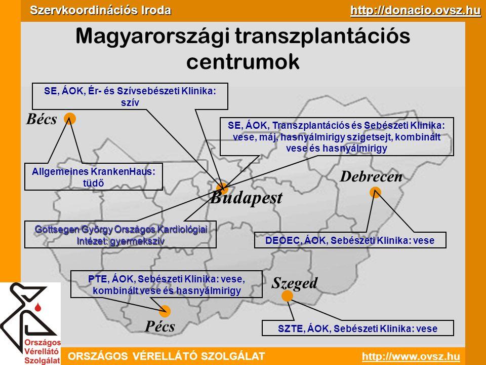ORSZÁGOS VÉRELLÁTÓ SZOLGÁLAThttp://www.ovsz.hu Szervkoordinációs Iroda http://donacio.ovsz.hu Halál  Klinikai halál  Biológiai halál  Agyhalál