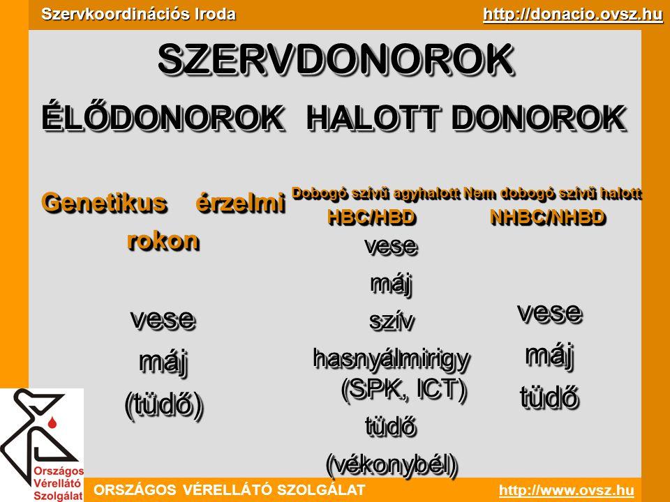 ORSZÁGOS VÉRELLÁTÓ SZOLGÁLAThttp://www.ovsz.hu Szervkoordinációs Iroda http://donacio.ovsz.hu Jogi szabályozás 1997.
