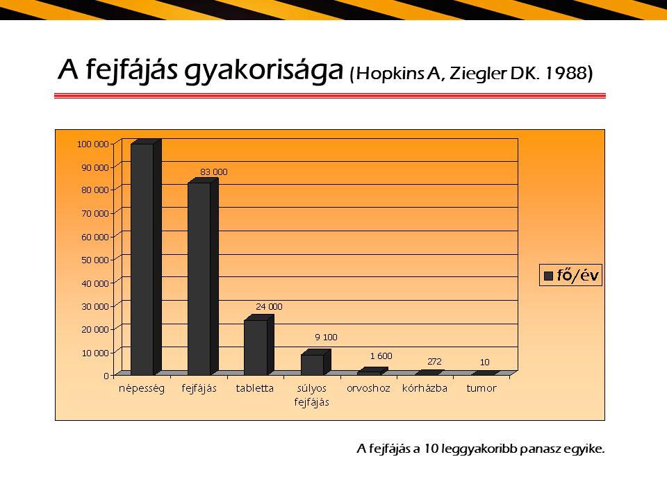 A fejfájás gyakorisága (Hopkins A, Ziegler DK. 1988 ) A fejfájás a 10 leggyakoribb panasz egyike.