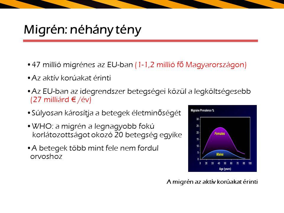 Migrén: néhány tény 47 millió migrénes az EU-ban (1-1,2 millió f ő Magyarországon) Az aktív korúakat érinti Az EU-ban az idegrendszer betegségei közül