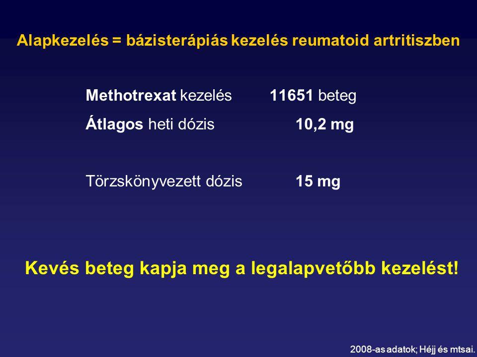 Methotrexat kezelés 11651 beteg Átlagos heti dózis 10,2 mg Törzskönyvezett dózis15 mg Kevés beteg kapja meg a legalapvetőbb kezelést.