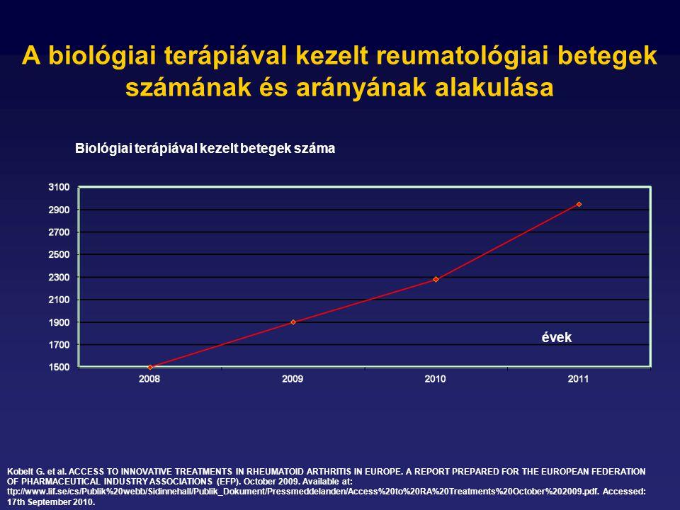 A biológiai terápiával kezelt reumatológiai betegek számának és arányának alakulása Biológiai terápiával kezelt betegek száma évek Kobelt G.