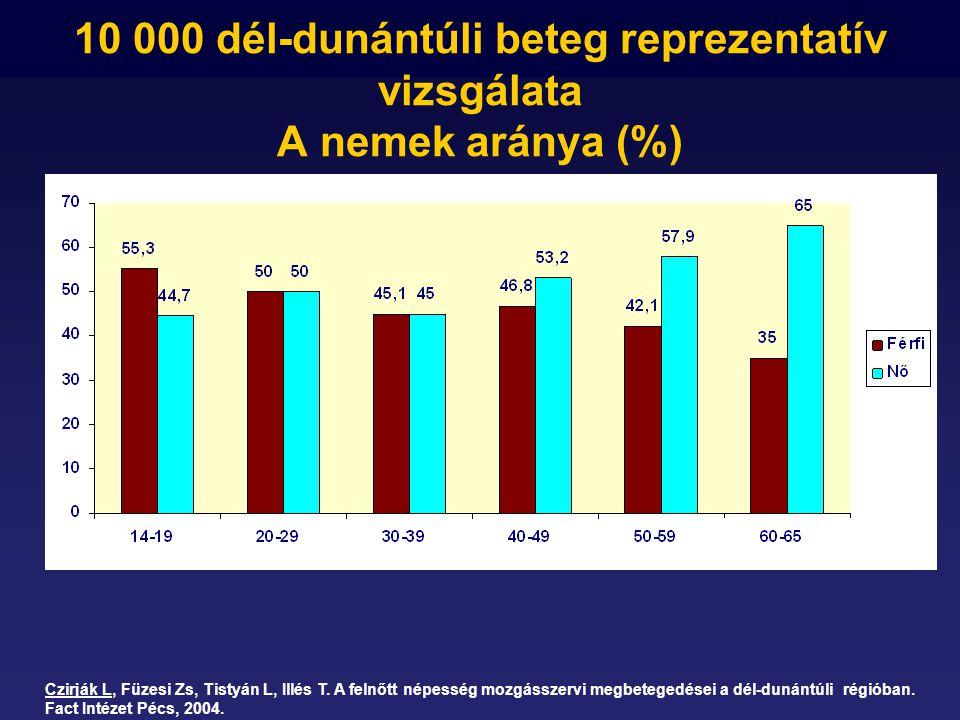 10 000 dél-dunántúli beteg reprezentatív vizsgálata A nemek aránya (%) Czirják L, Füzesi Zs, Tistyán L, Illés T.