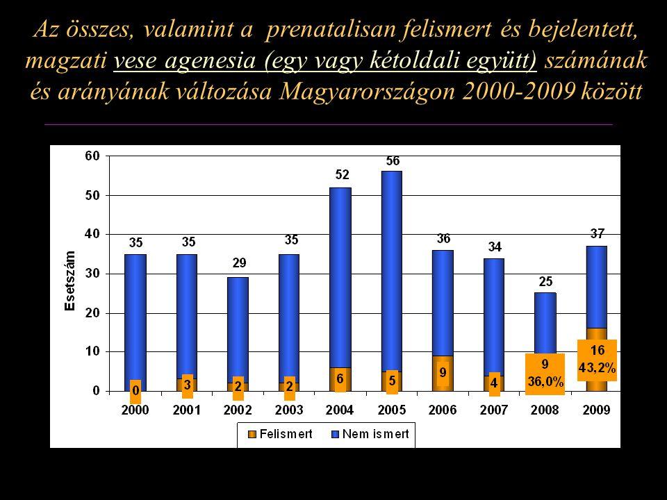 Az összes, valamint a prenatalisan felismert és bejelentett, magzati vese agenesia (egy vagy kétoldali együtt) számának és arányának változása Magyaro