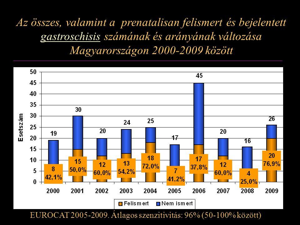 Az összes, valamint a prenatalisan felismert és bejelentett gastroschisis számának és arányának változása Magyarországon 2000-2009 között EUROCAT 2005