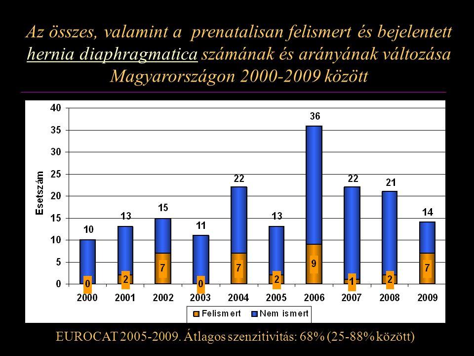 Az összes, valamint a prenatalisan felismert és bejelentett hernia diaphragmatica számának és arányának változása Magyarországon 2000-2009 között EURO