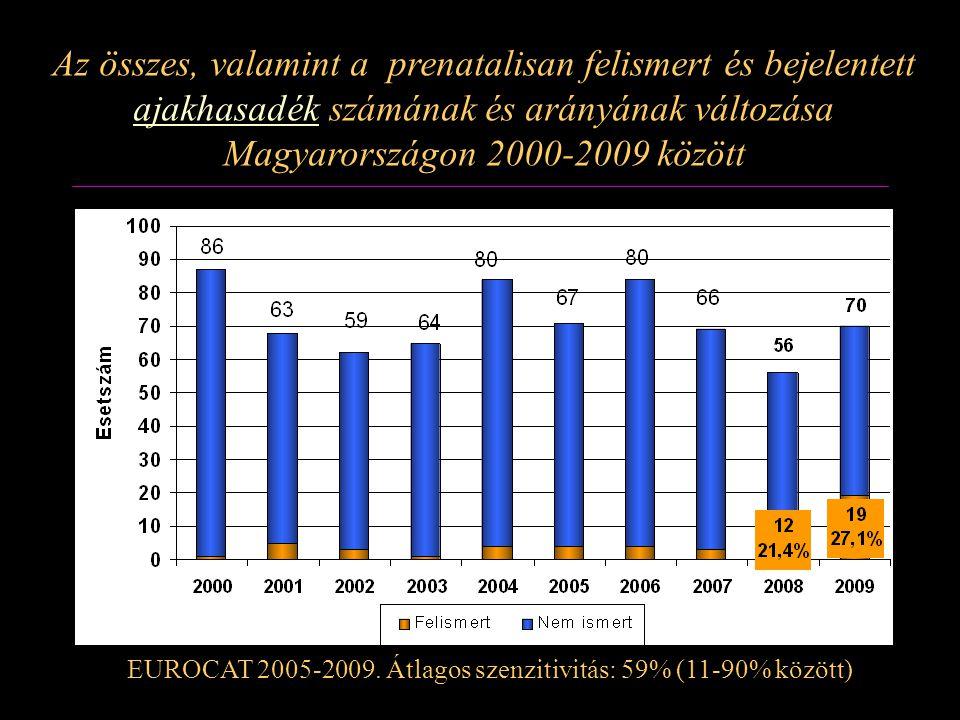 Az összes, valamint a prenatalisan felismert és bejelentett ajakhasadék számának és arányának változása Magyarországon 2000-2009 között EUROCAT 2005-2