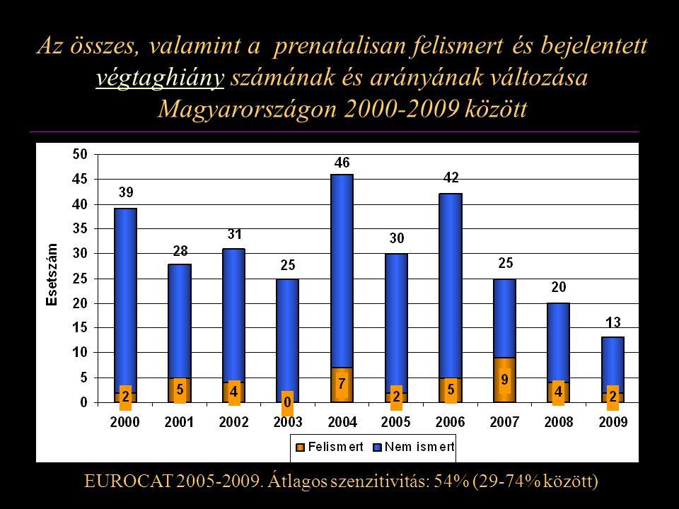 Az összes, valamint a prenatalisan felismert és bejelentett végtaghiány számának és arányának változása Magyarországon 2000-2009 között EUROCAT 2005-2