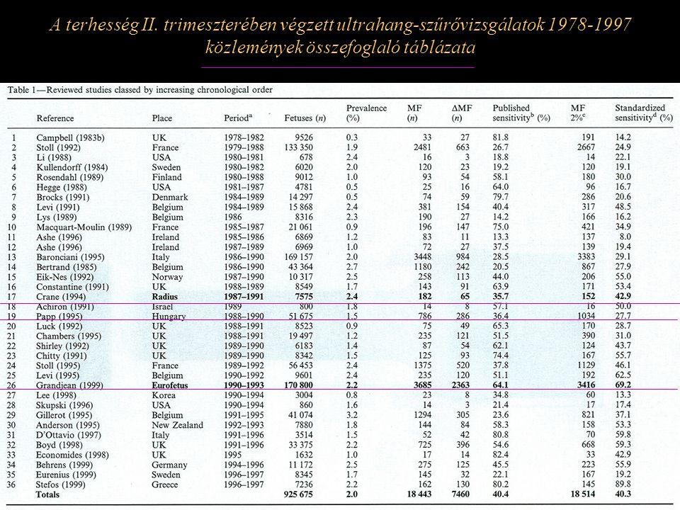 Az összes, valamint a prenatalisan felismert és bejelentett végtaghiány számának és arányának változása Magyarországon 2000-2009 között EUROCAT 2005-2009.