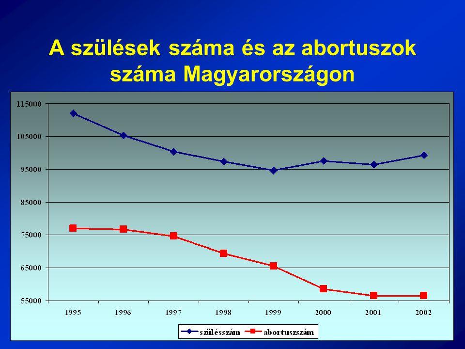 A szülések száma és az abortuszok száma Magyarországon