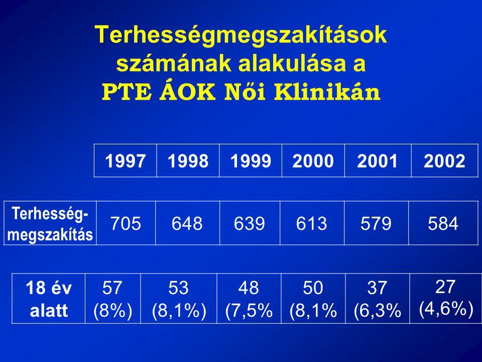 Terhességmegszakítások számának alakulása a PTE ÁOK Női Klinikán 199719981999200020012002 Terhesség- megszakítás 705648639613579584 18 év alatt 57 (8%
