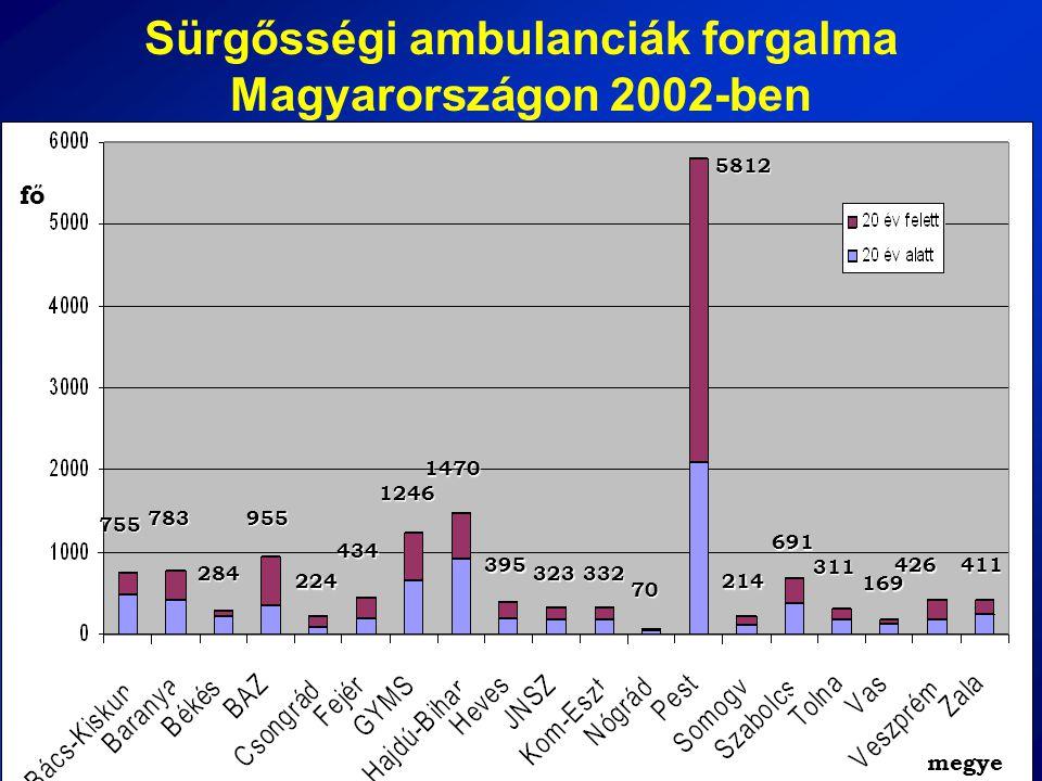 Sürgősségi ambulanciák forgalma Magyarországon 2002-ben755 783 284 955 224 434 1246 1470 395 323332 705812214 691 311 169 426411 fő megye