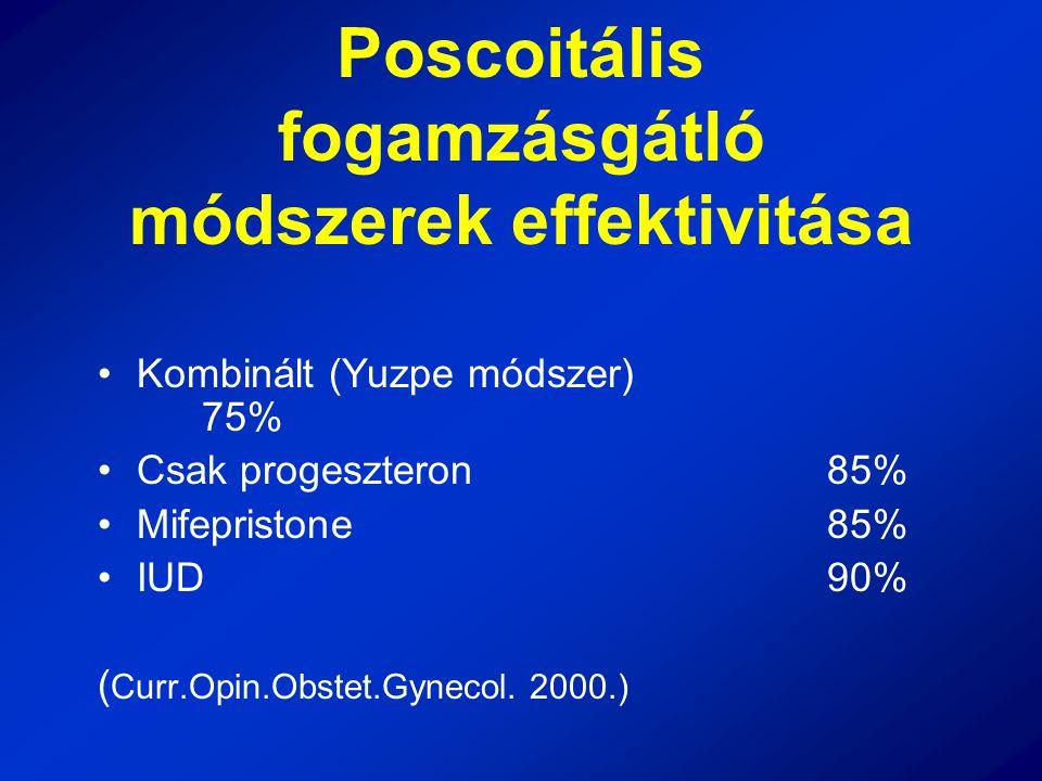 Poscoitális fogamzásgátló módszerek effektivitása Kombinált (Yuzpe módszer) 75% Csak progeszteron85% Mifepristone85% IUD90% ( Curr.Opin.Obstet.Gynecol
