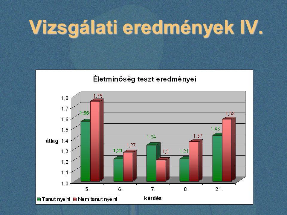 Vizsgálati eredmények IV. Vizsgálati eredmények IV.